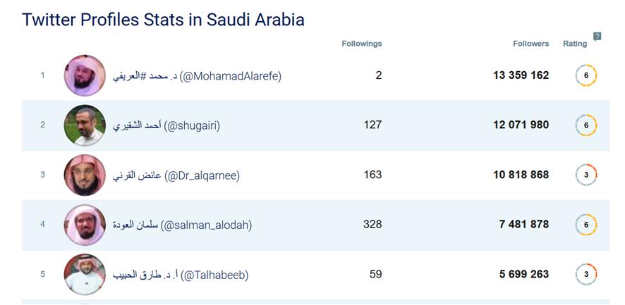 حسابات تويتر الأكثر شعبية في السعودية